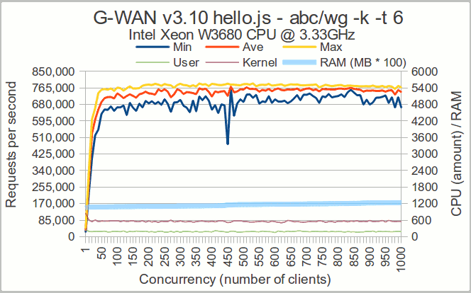 G-WAN > Web Application Server > Developers